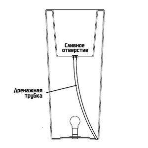Дренажная система для кашпо